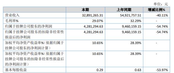 东源股份2020年净利下滑54.74%新酒店开业计划几乎停顿