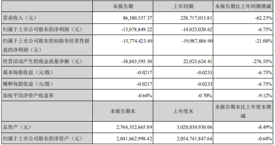 深南电A2021年第一季度亏损130788万亏损减少东莞公司不再纳入合并范围东莞股票配资