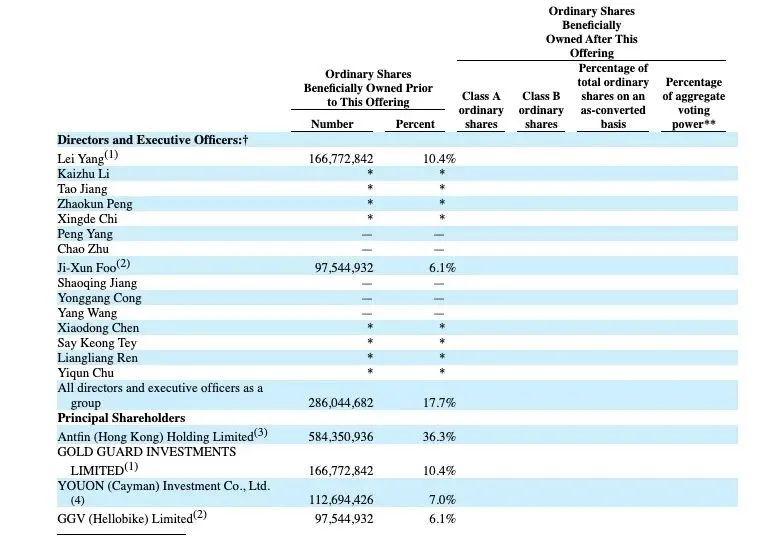 共享单车终于迎来一个IPO 5年10笔融资蚂蚁为最大股东