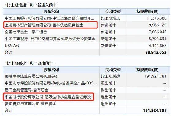 一季度亏损4.36亿!连续四季度亏损,上海机场估值逻辑生变,张坤退守,明星私募景林资产却逆市增持?