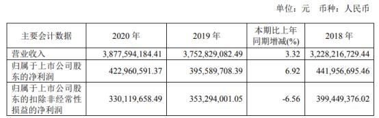 今创集团2020年净利4.23亿增长6.92%管理费用下降董事长俞金坤薪酬150万