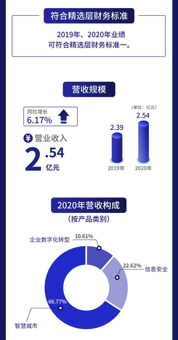 一图读懂汉鑫科技:主营信息系统集成与华为、北邮等进行研发合作