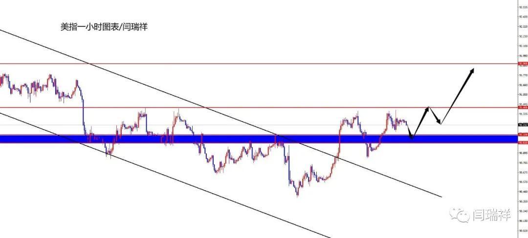 闫瑞祥:黄金昨日两空收割150点,欧美下跌收割后等修正