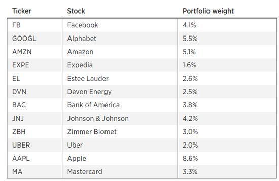 富国银行:这些大盘股将会在未来一年跑赢标普500指数