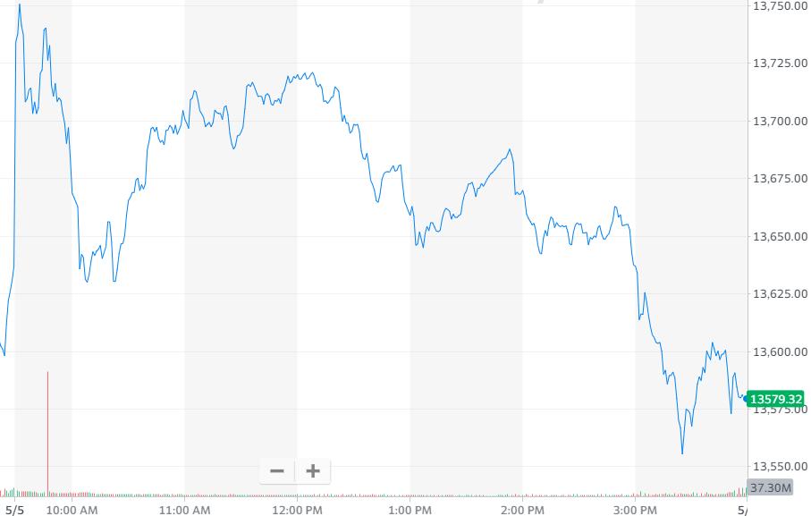 科技板块领跌美股 特斯拉失去一大碳排放权客户