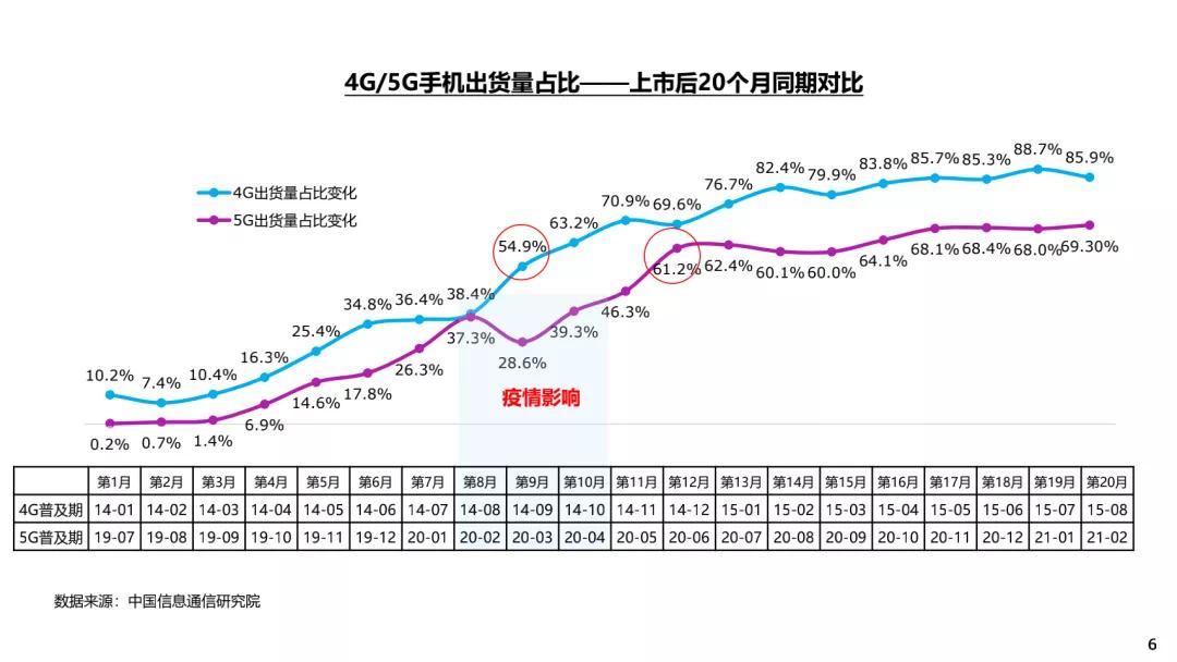 《2020年第二期5G终端消费趋势报告》公布:2021年5G市场仍需更多刺激点