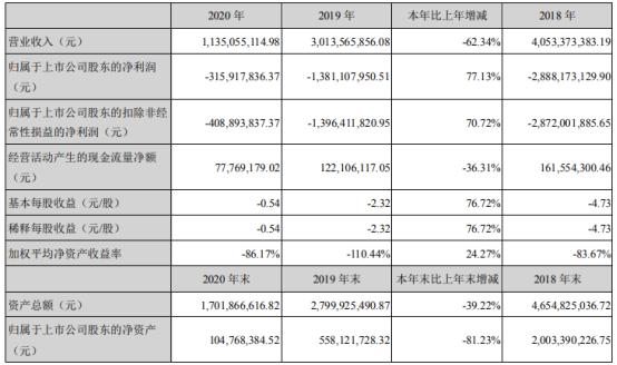 联建光电股票:联建光电2020年亏损3.167亿同比