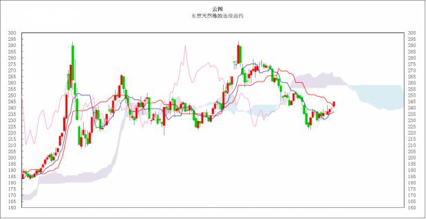 日本商品市场日评:东京黄金小幅反弹,橡胶市场振荡走高