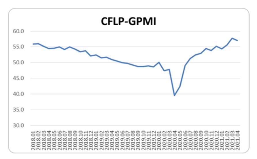 4月全球制造业PMI为57.1%,结束两连升