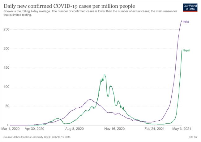 急剧恶化!疫情扩散到尼泊尔珠峰大本营,最新数字让人揪心