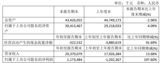 上海石化2021年第一季度净利11.73亿扭亏为盈产品价格上涨