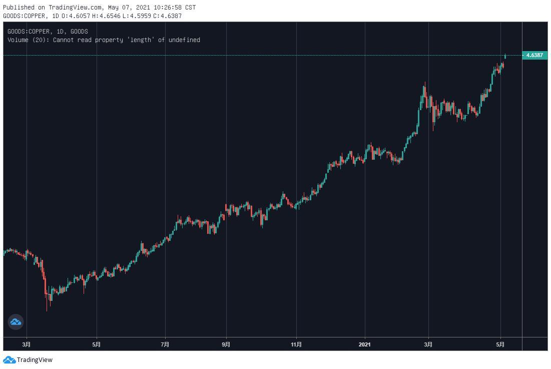 铜价突破万元大关 短线强势有望延续
