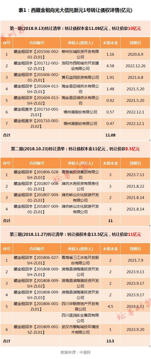 潜望丨光大信托、西藏金租金融乱象:29.5亿信托产品背后风控缺失与交易骗局交织上演