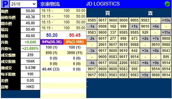 京东物流暗盘涨近24%:一手赚964港元 女股神旗下基金暴赚3663万