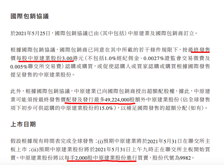 中原建业每股发售价3港元 入手资金门槛6000港元 拟5月31日上市
