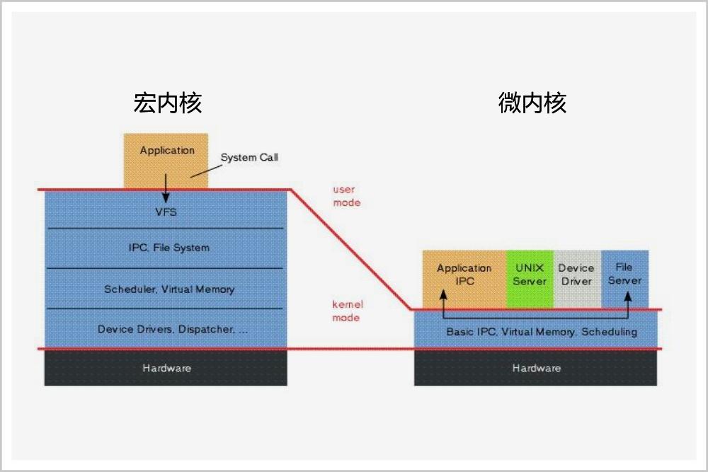 今天,中国人有了自己的操作系统