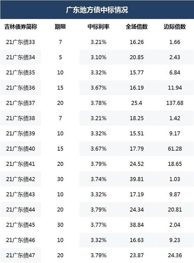 广东债招标利差缩至15bp打破隐形下限 业内称地方债一二级市场联动性将加强