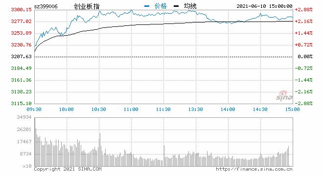 收评:指数冲高震荡创指涨2.4% 鸿蒙概念引领科技股全线爆发