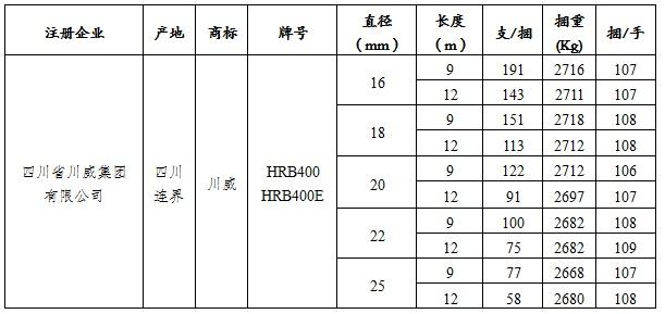 关于同意四川省川威集团有限公司变更螺纹钢产品标牌、产品标识及包装标准的公告