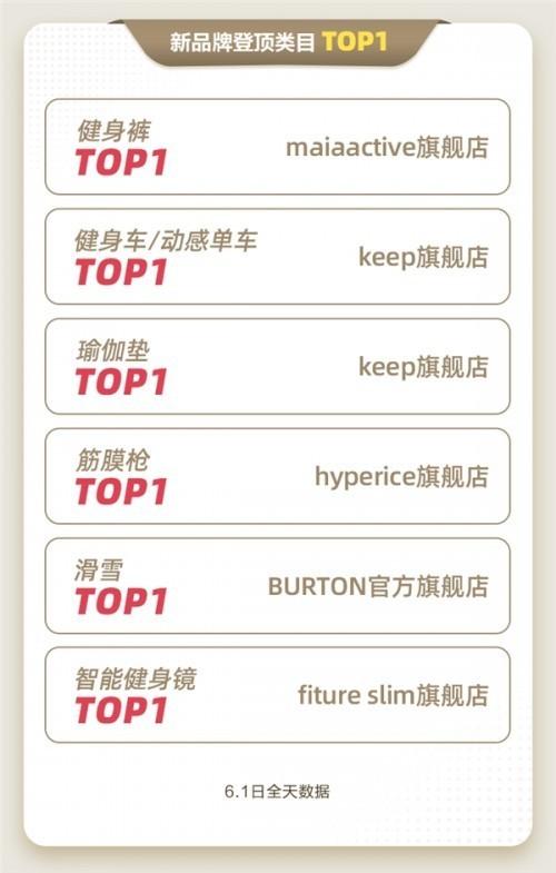 惊艳亮相央视《今日中国》后,FITURE 喜获天猫 618 新品牌类目第一