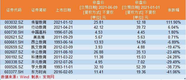 2020年教育机构大盘点:股价鲜无表现,学大教育资产负债率96.24%