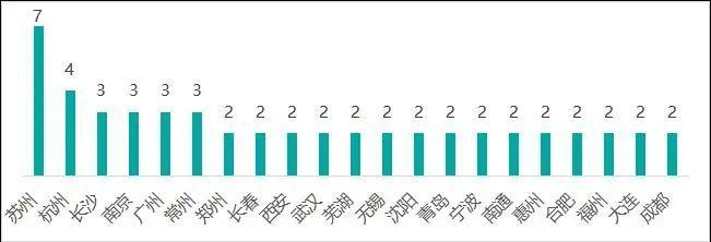 先进制造业百强园区发布:京粤领衔第一方阵,江苏独占近1/4