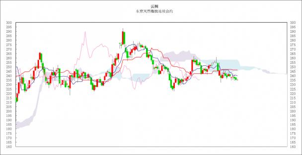 日本商品市场日评:东京黄金大幅下跌,橡胶市场依旧小幅振荡