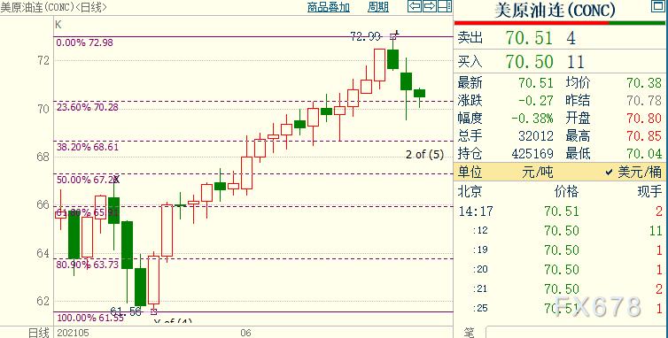 NYMEX原油下方支撑看向68.62美元
