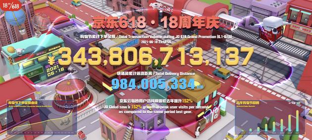 京东618最终战报:6月1日至18日下单金额超3438亿元