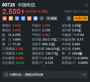 中国电信涨超7%市值达2000亿港元 此前公司调整派息政策