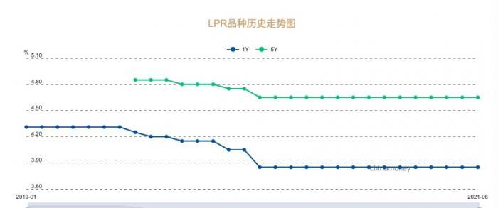 """解读LPR为何14连平:存款利率改革""""稳""""贷款利率"""