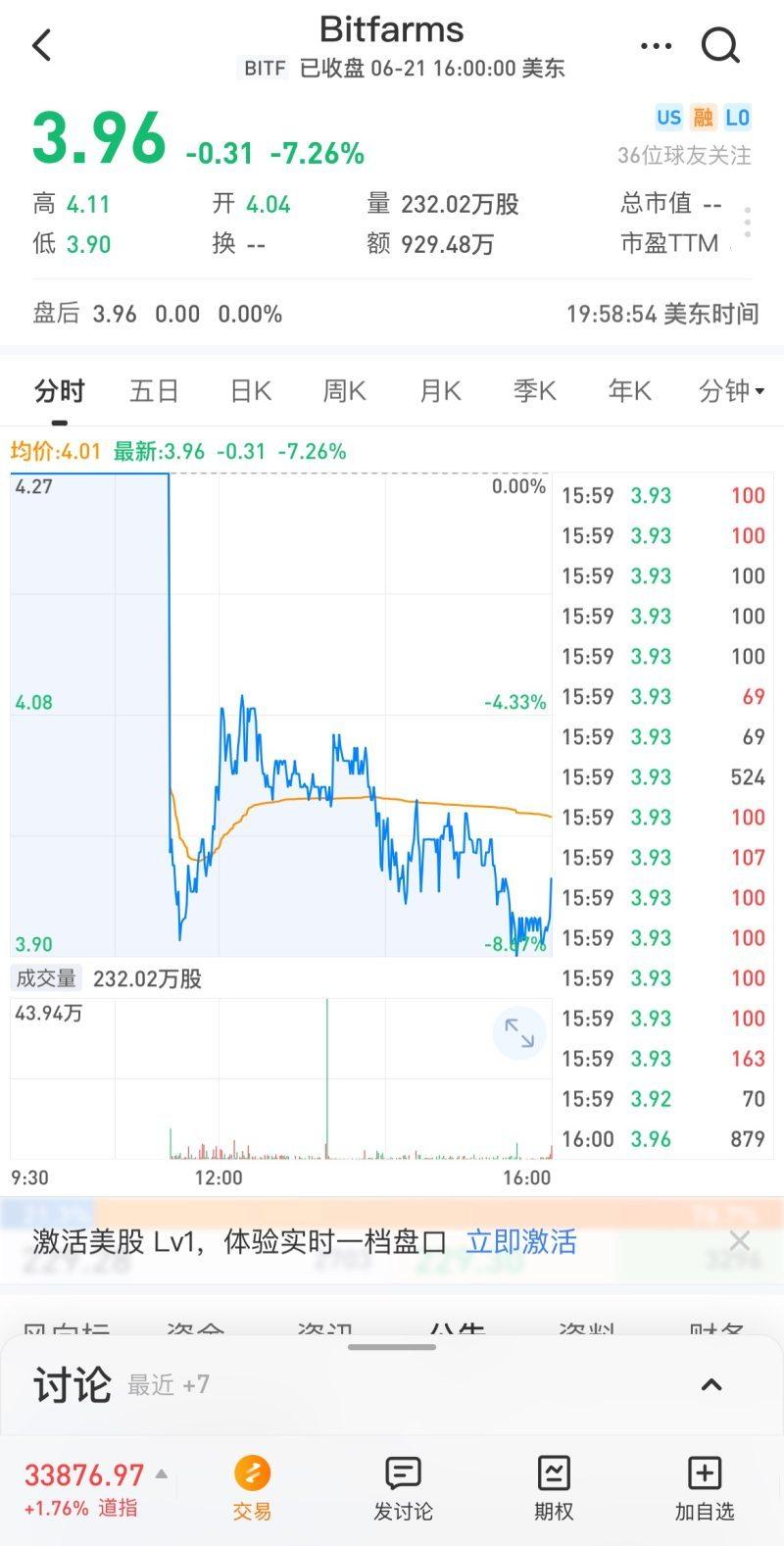 BTC挖矿公司Bitfarms首登纳斯达克股票跌8.6%,Q1净亏760万