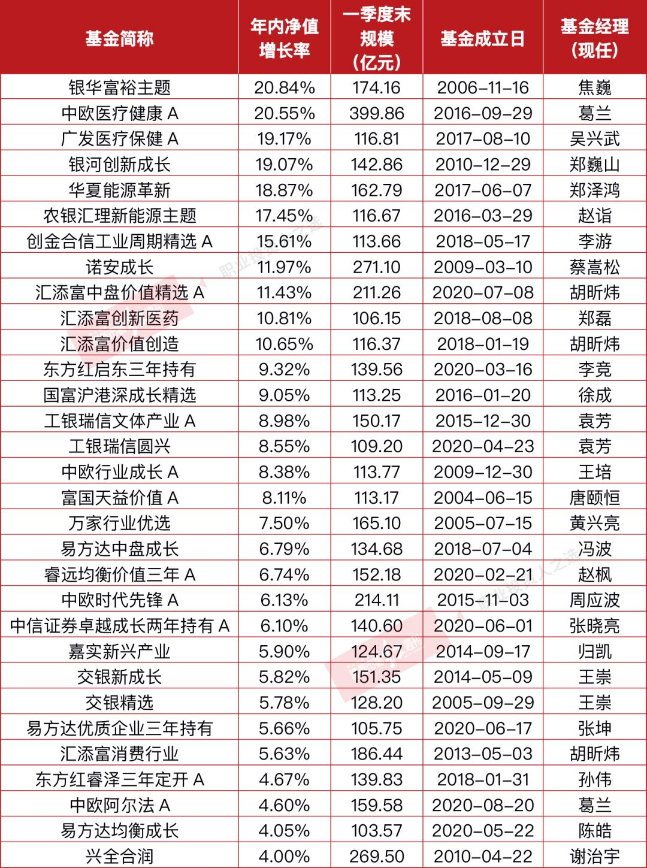 百亿公募内卷分化,葛兰、焦巍上半年领跑,张坤、刘彦春或后程发力!