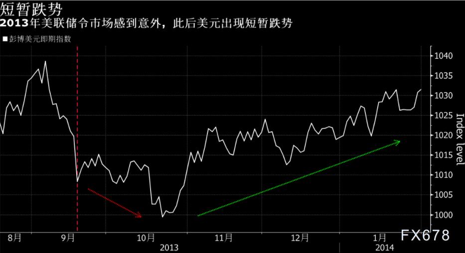 投行观点:高盛回顾2013年和2015年, 警惕美元涨势消退