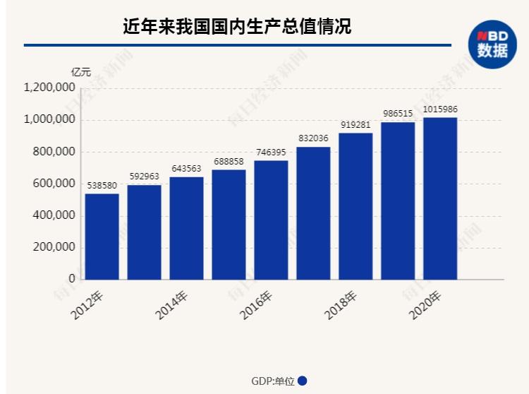 """复兴gdp_百年复兴路:从""""一穷二白""""到GDP破百万亿"""