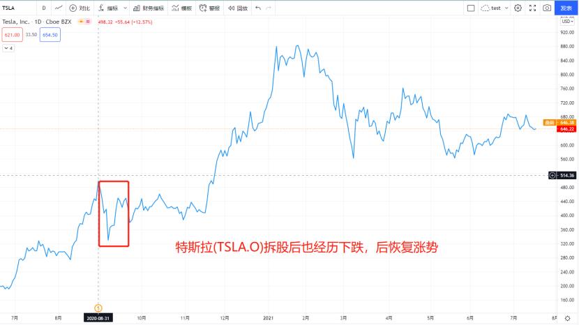 「山西炒股配资」英伟达今日正式拆股!以史为鉴,拆股当日是涨是跌?