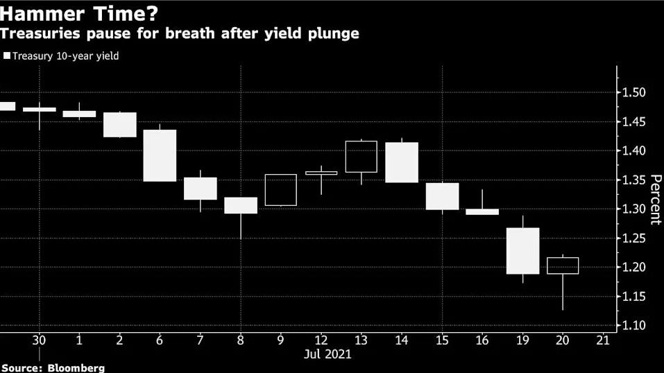 全球负利率债券规模重返逾15万亿美元 美债升势暂歇却仍大意不得?