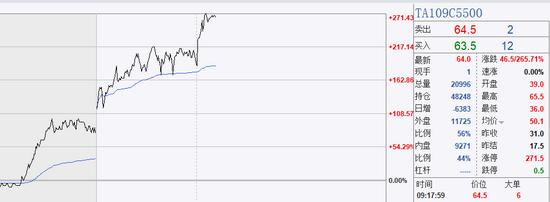PTA主力合约早盘涨停 相关看涨期权日内翻两倍!