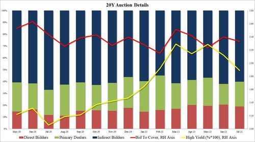 股债相关性彻底回归常态?美债收益率与美股持续第二日反弹  第3张
