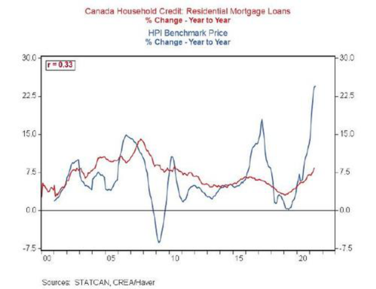 全球房价正以有史以来最快的速度上涨