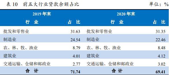 """评级观察  石狮农商银行获""""AA-""""评级 前五大贷款行业占比近7成"""