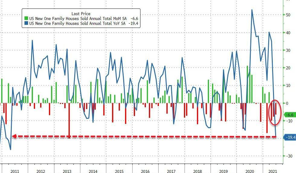美国房市风光不再,6月新屋销售量跌至14个月低点