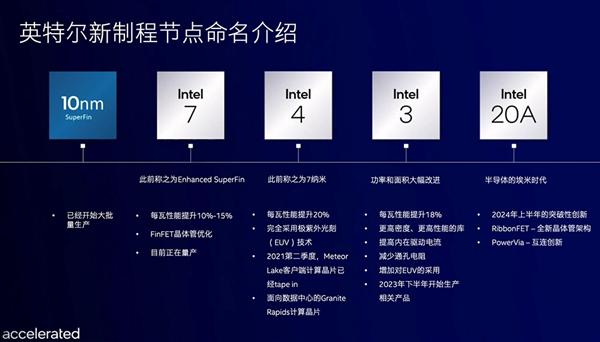 率先进入埃米时代 Intel CEO表态:2024年重回技术领导地位