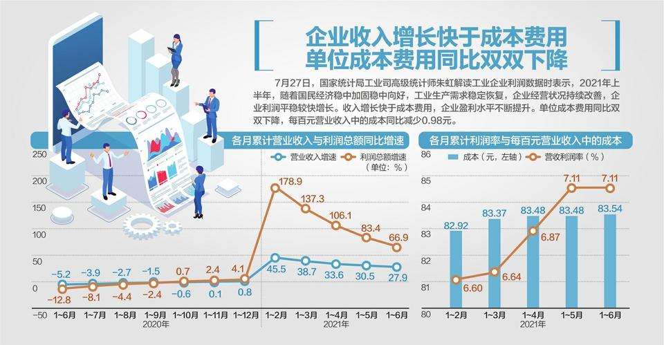 工企利润增66.9% 七成行业盈利超疫情前