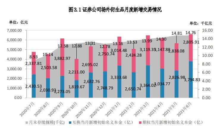 6月券商发行收益凭证3644支 新增发行规模超800亿元