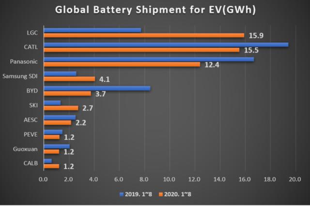 宁德时代称霸国内 在国际上被LG新能源屡屡超车