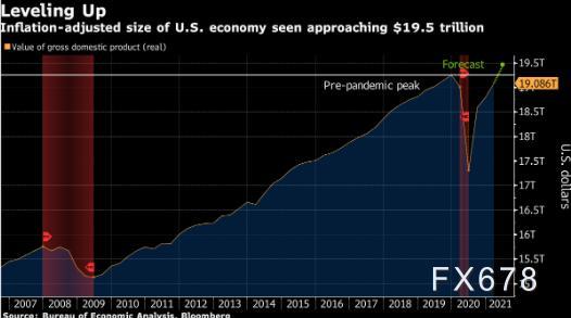 原油交易提醒:库存减少,美联储乐观表态,油价要涨还看这一因素!