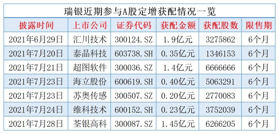 24家机构参与种业龙头荃银高科定增:瑞银1.45亿拔得头筹