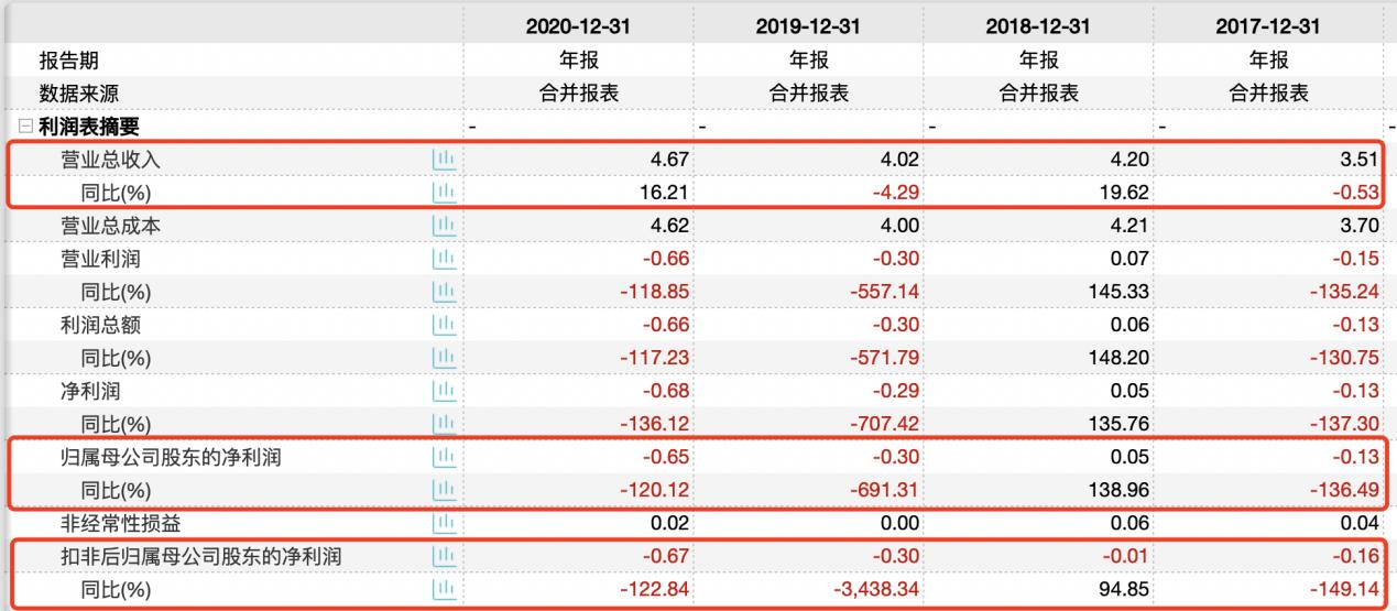 三夫户外股东短线交易致歉 七大疑问要求说明营收增加净利下降合理性