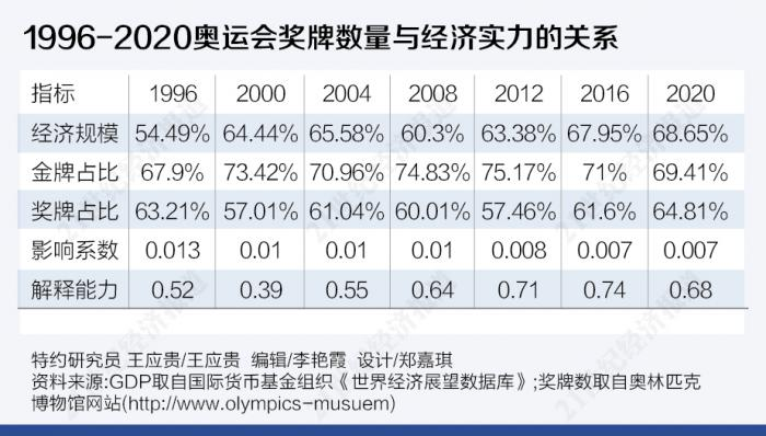 换个角度看奥运奖牌榜:国家经济实力对奖牌数的解释能力